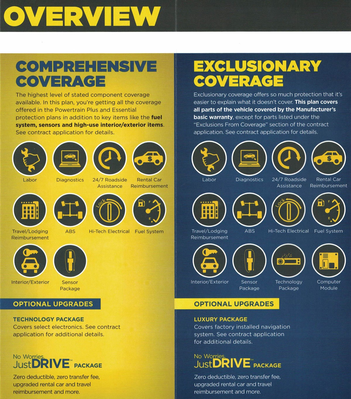 Comprehensive Coverage = Power train plus coverage + fuel system ,sensors, and high used exterior interior items | Exclusionary Coverage = covers all manufacture covered items except exclusion from coverage on the contract app